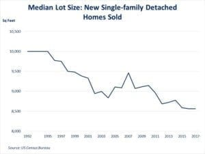 National Association of Home Builders Median Lot Size: New Single-family Detached Homes Sold